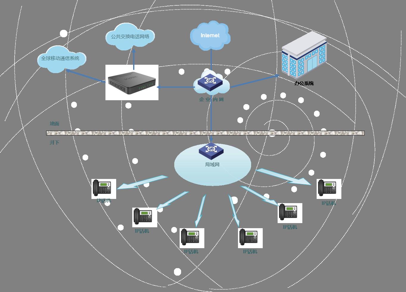 """煤矿""""PBX+IP""""融合通信系统解决方案"""