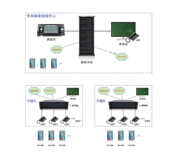 电力系统专网解决方案