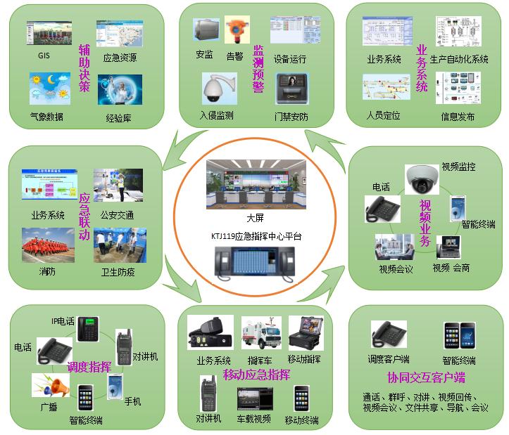 安监通信调度指挥系统