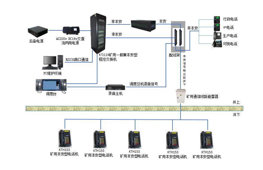 KT531煤矿调度通信系统(MHC160047)
