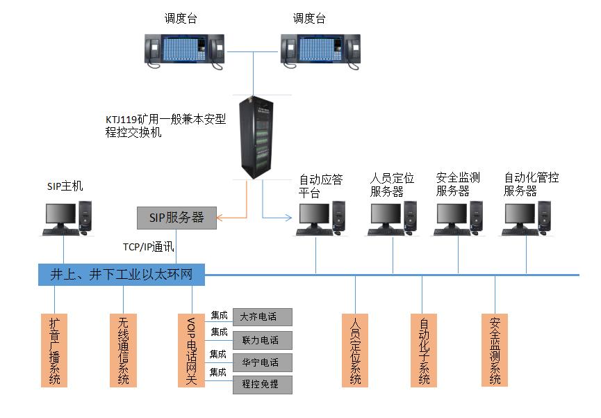 基于数字程控电话的煤矿多网融合通信联络系统